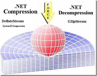 Compression_Decompression_DotNET